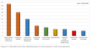 risk factors in EE investments TripleA